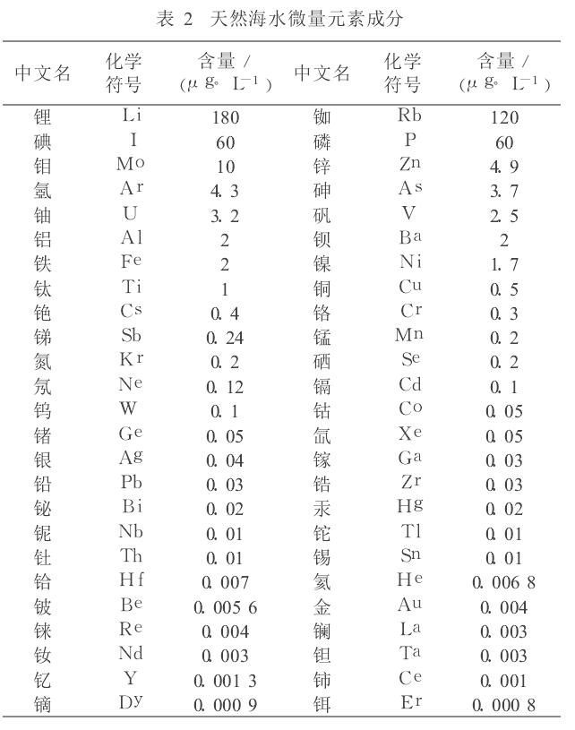 海水微量元素详见表2