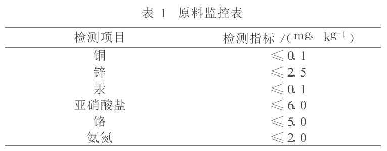 海乐投体育官网原料详情表1
